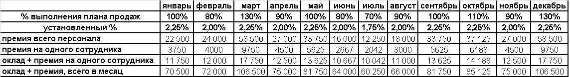 Расчет совокупной заработной